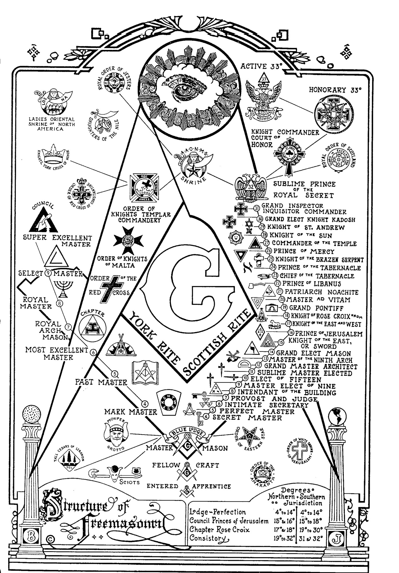 Diagram Of The Structure Of Freemasonry